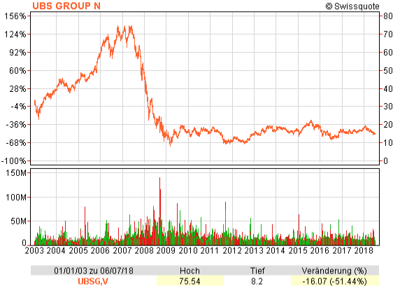 Chart of the share price of UBS shares from 2003 to 2018