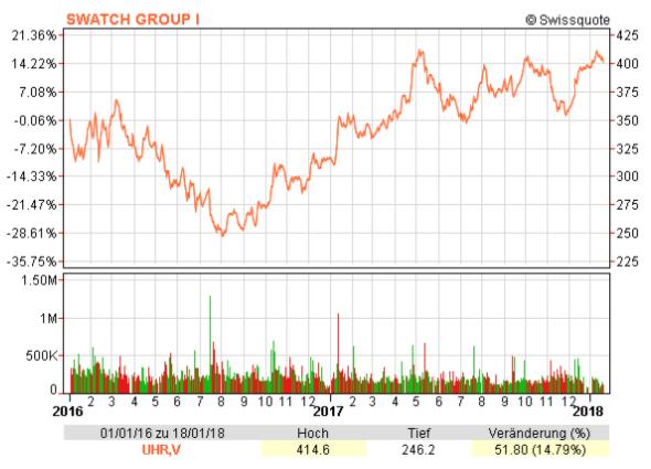 Chart der Swatch Group von Januar 2016 bis Januar 2018