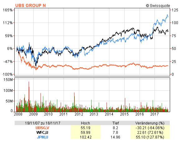 Chart mit den Aktienkursen der UBS, Wells Fargo und J.P. Morgan Chase zwischen November 2007 und 2017