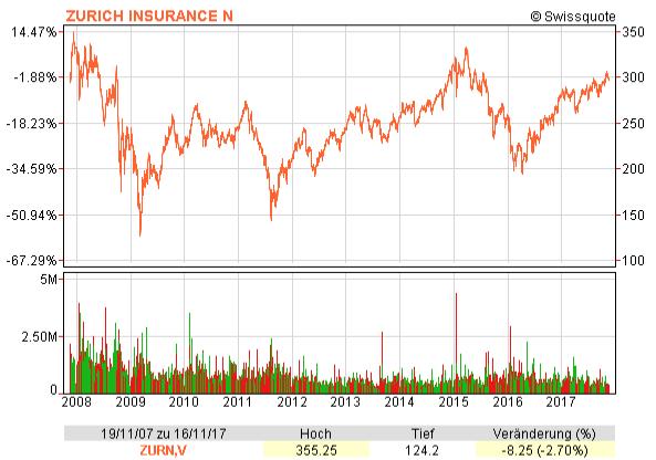 Chart mit dem Zurich Insurance Group Aktienkurs von November 2007 bis 2017