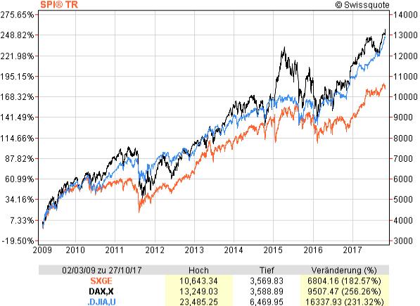 Chart-Vergleich SPI (orange), DAX (schwarz), Dow Jones (blau) von 2009 bis 2017