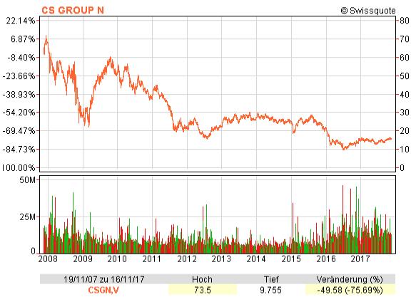 Chart mit dem Credit Suisse Aktienkurs von November 2007 bis 2017