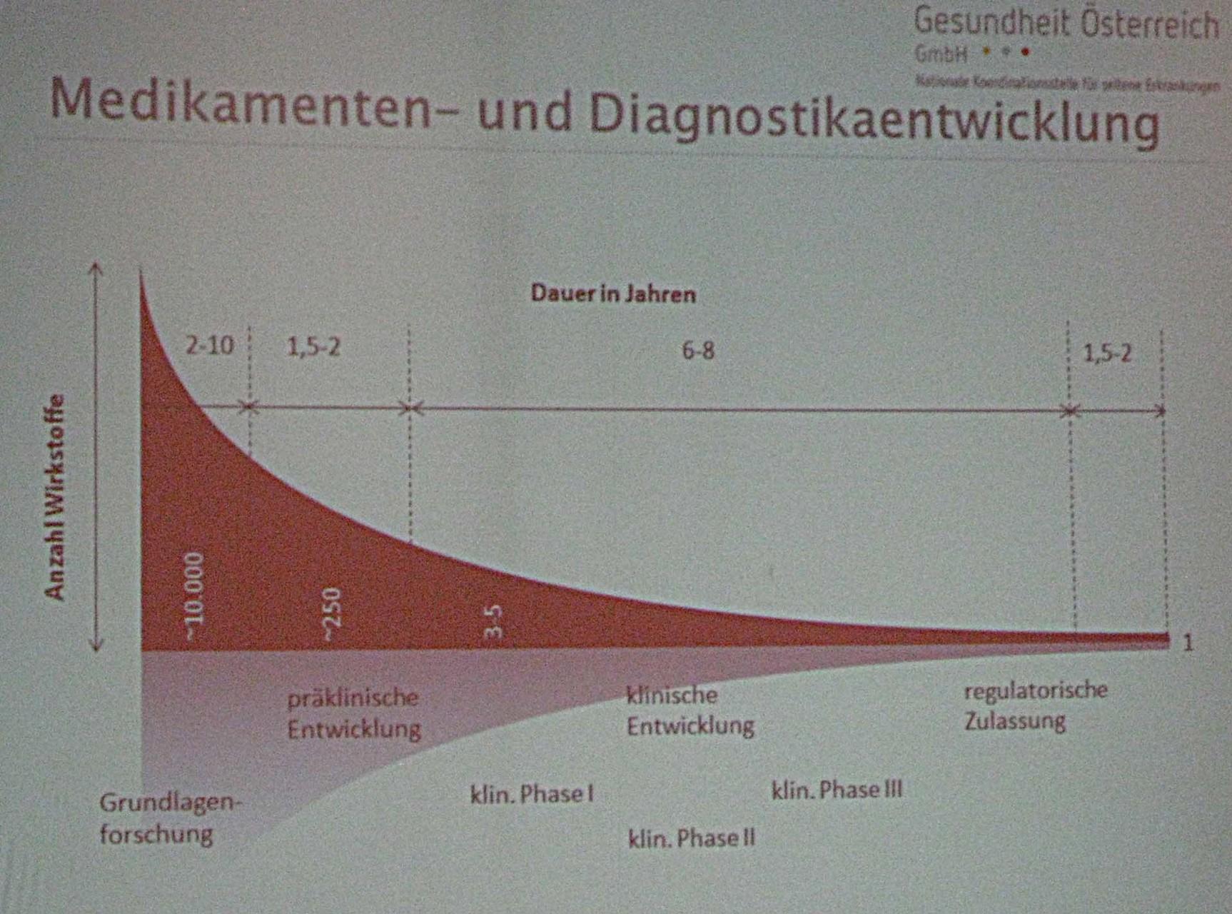 Zeit und Output der Medikamententwicklung