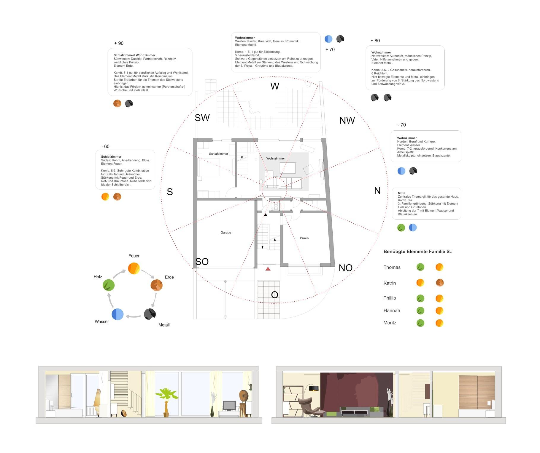 Feng Shui Wohnberatung   Atelier Feynsinn Innenarchitektur Köln