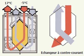 vmc double flux haut rendement - airsoft spécialiste en puits ... - Fabriquer Une Vmc Double Flux Fait Maison