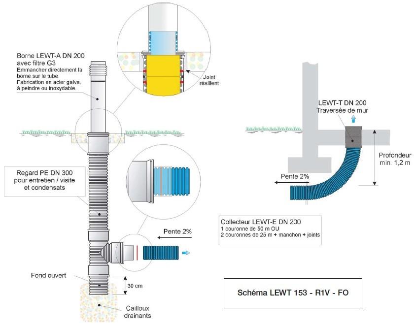 Puit provencal et puit canadien helios lewt airsoft sp cialiste en puits canadien vmc double - Puit canadien vmc double flux ...