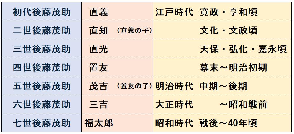後藤直光に関する情報②