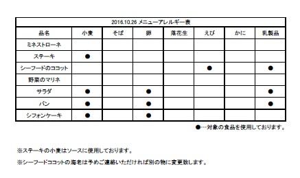 ※薬香草園ランチアレルギー表 通常すべての料理を同じ調理場、調理器具で調理しております。アレルギーの対応に関しましては、申込みページ内アンケートにて受付いたします。