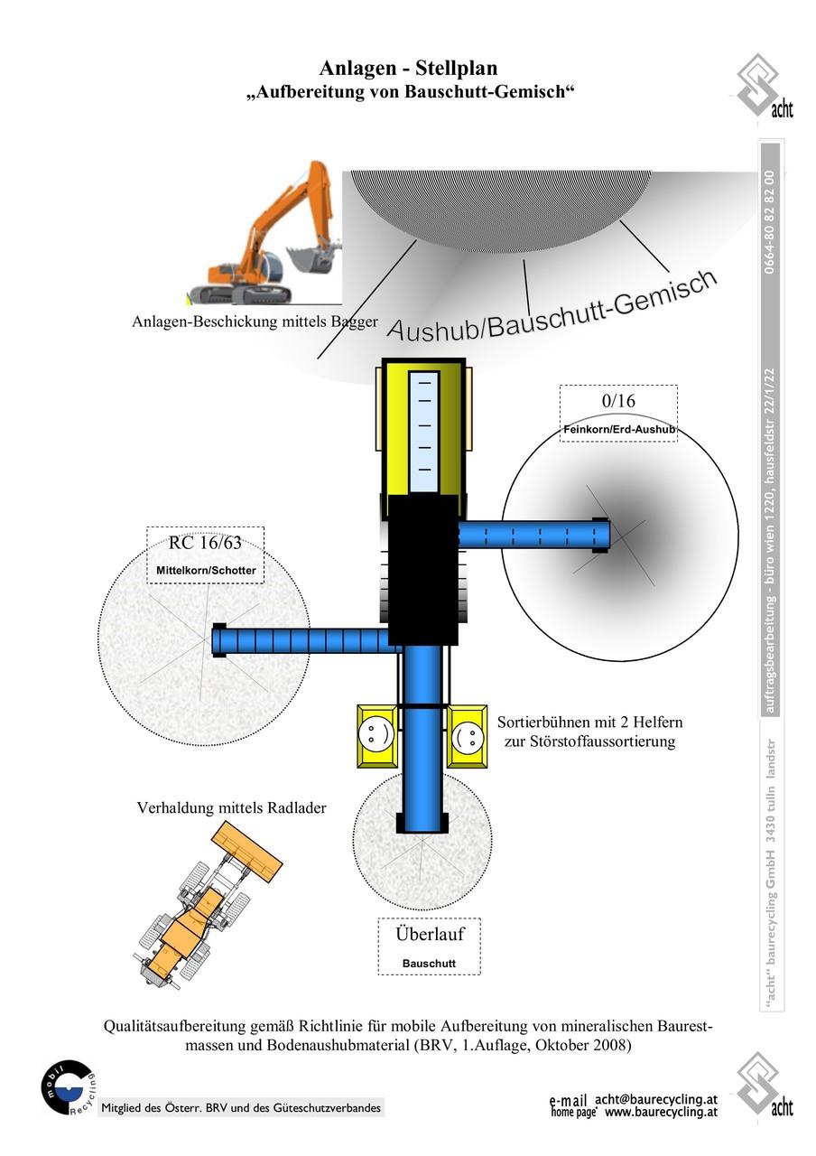Beispiel 4: Schwerlast-Siebung von Aushub-Materialgemisch