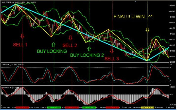 Triple screen trading system forex