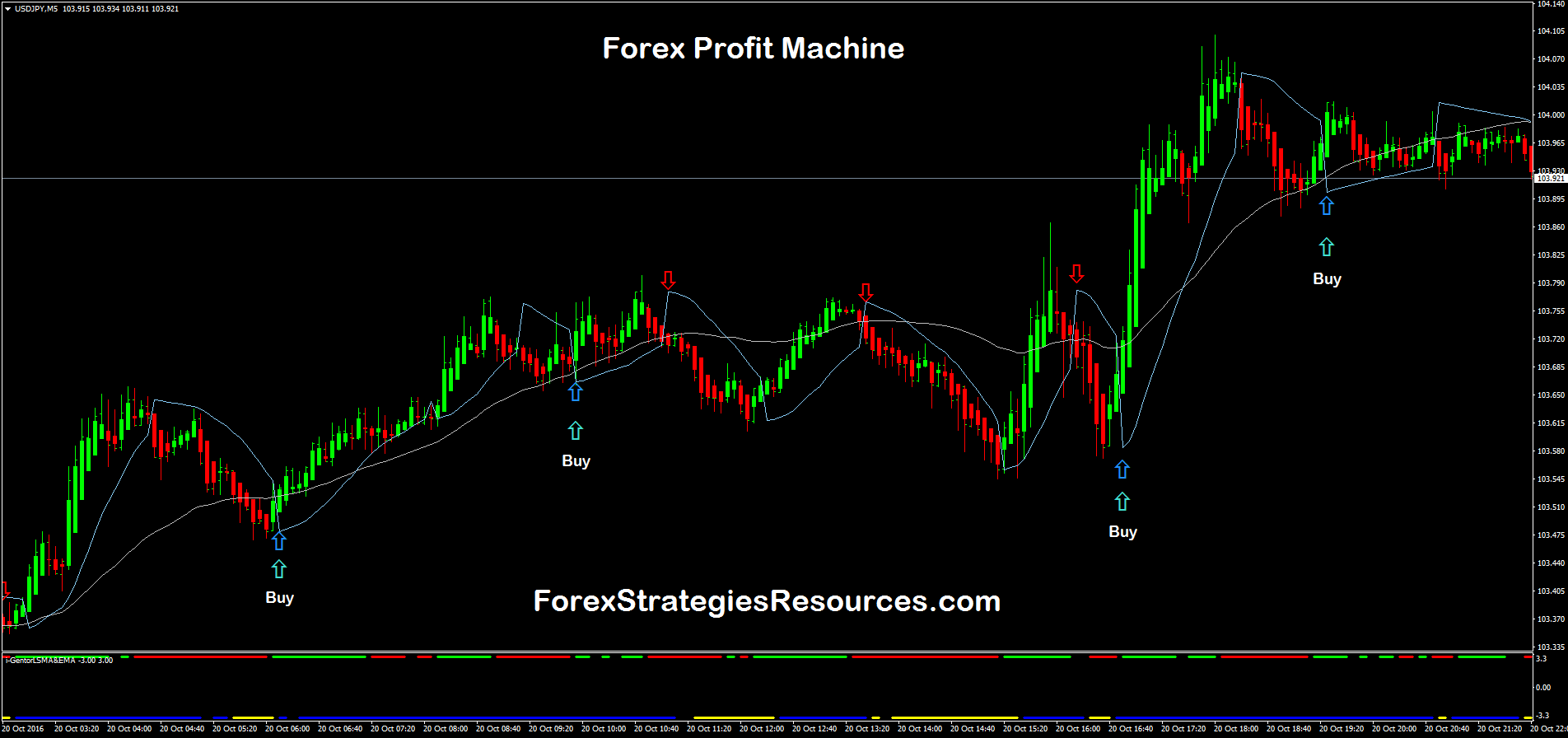 Forex Profit Machine - Forex Strategies - Forex Resources ...