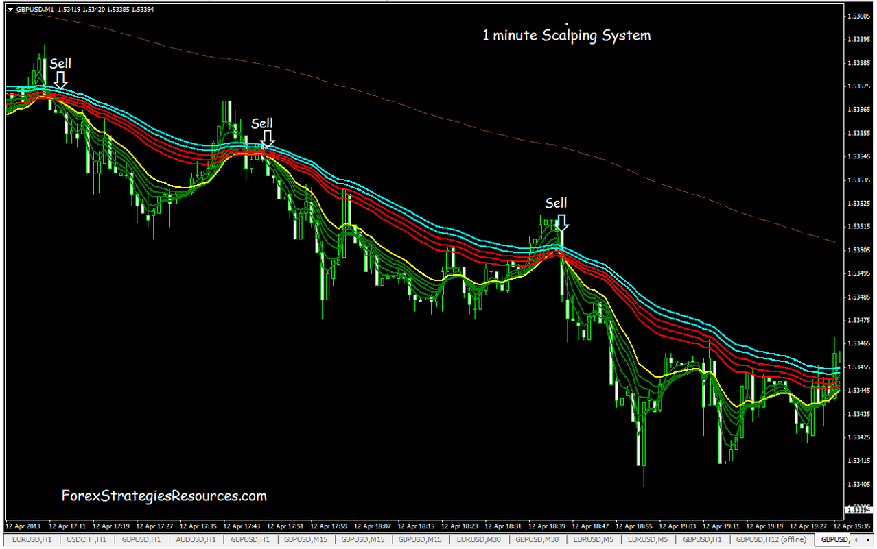 1 min scalping forex