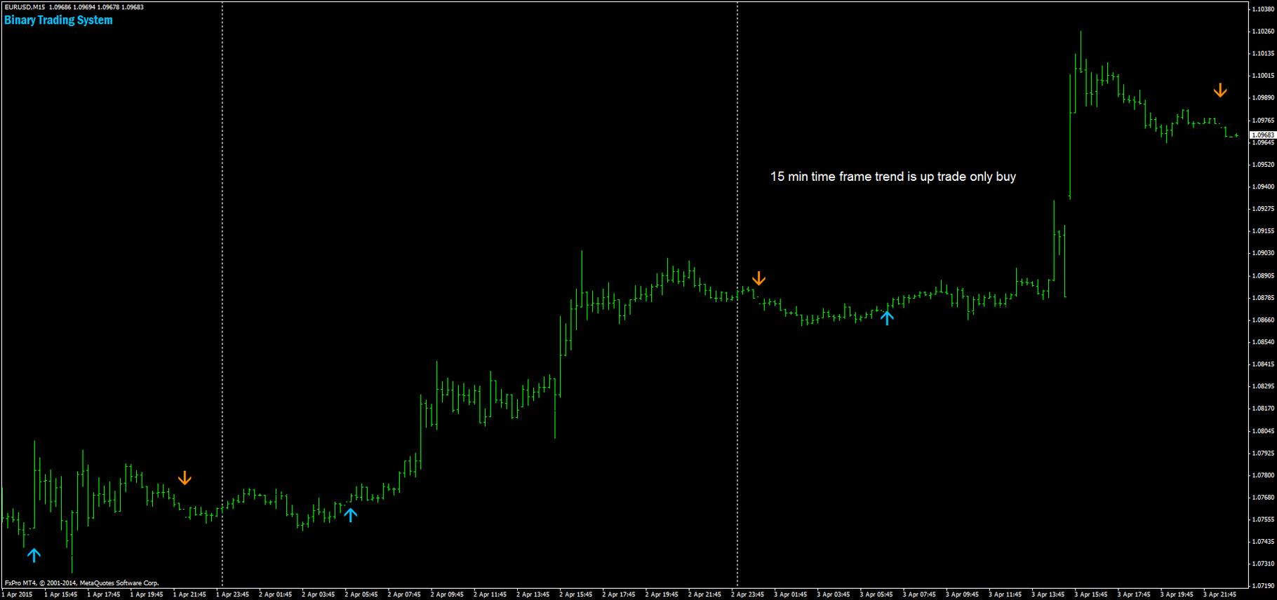 Free binary trading strategy