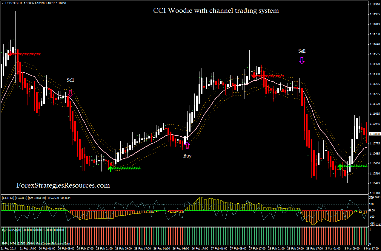 Woodies cci system forex