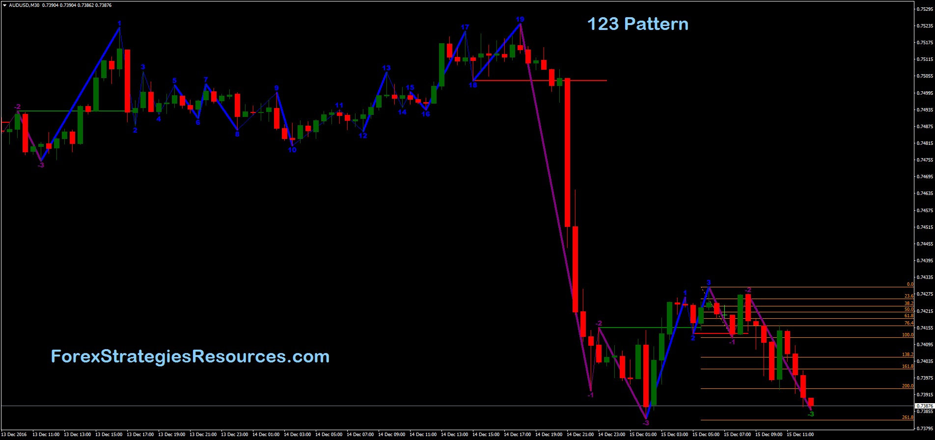Forex 123 pattern indicator metatrader commercial real estate investment listings