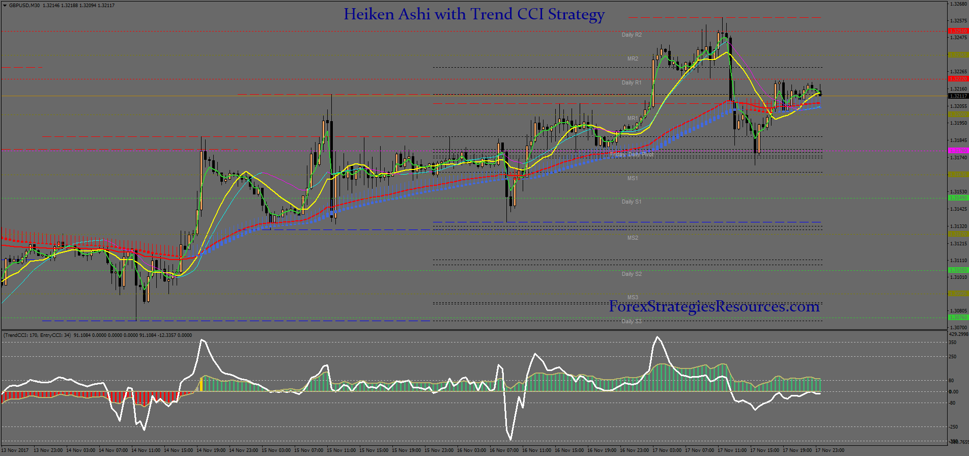Heiken Ashi with Trend CCI Strategy - Forex Strategies