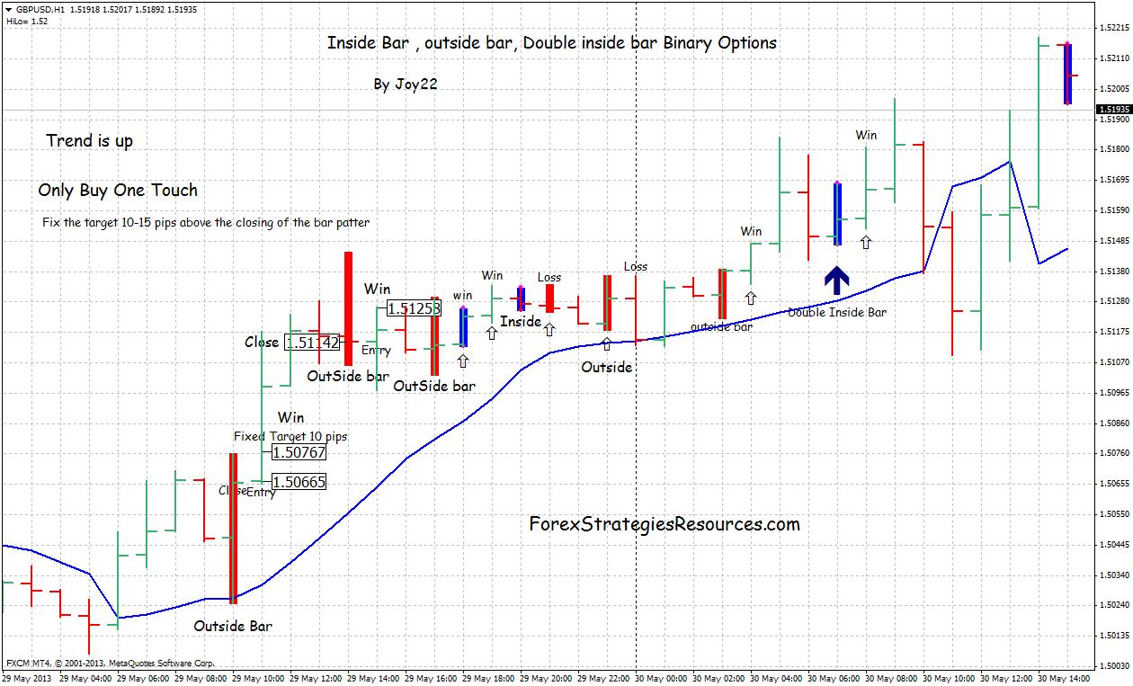Dual binary interest rate option