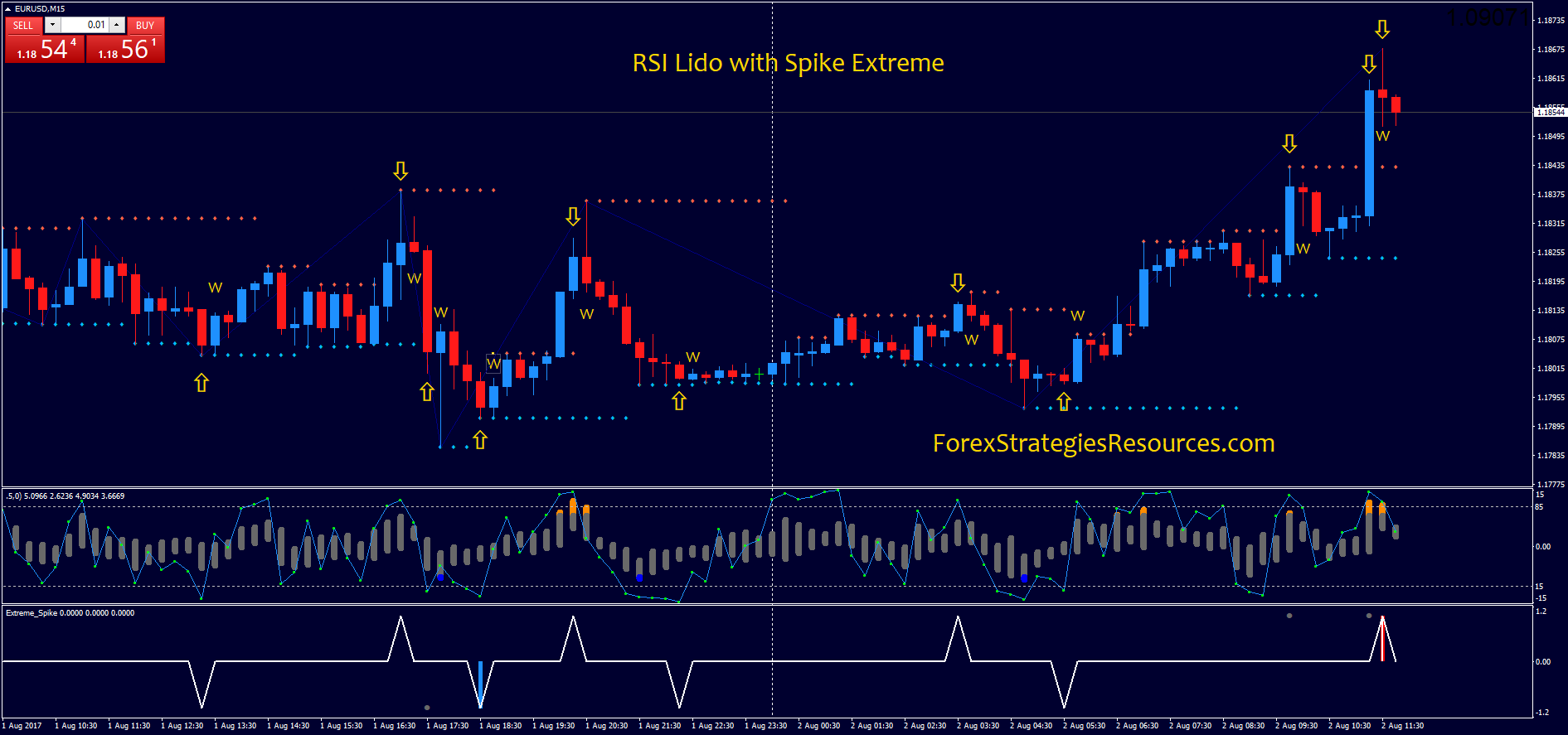 rsi lido with spike extreme - forex strategies