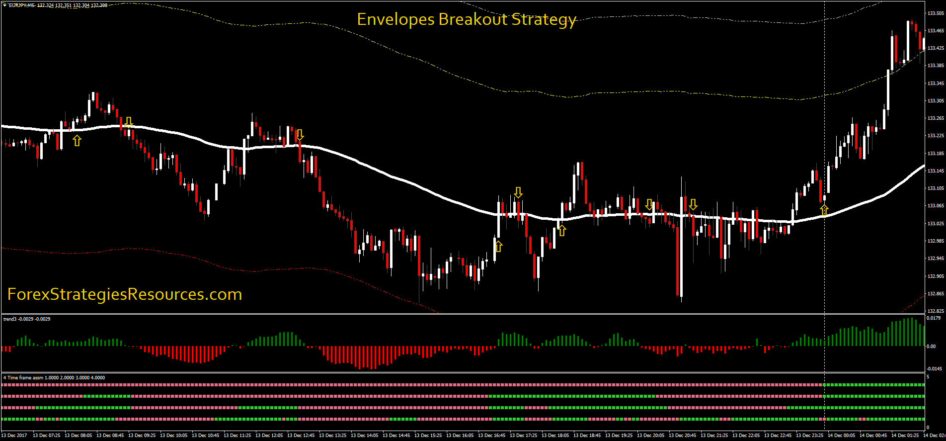 Envelopes Breakout Strategy - Forex Strategies - Forex Resources - Forex Trading-free forex ...
