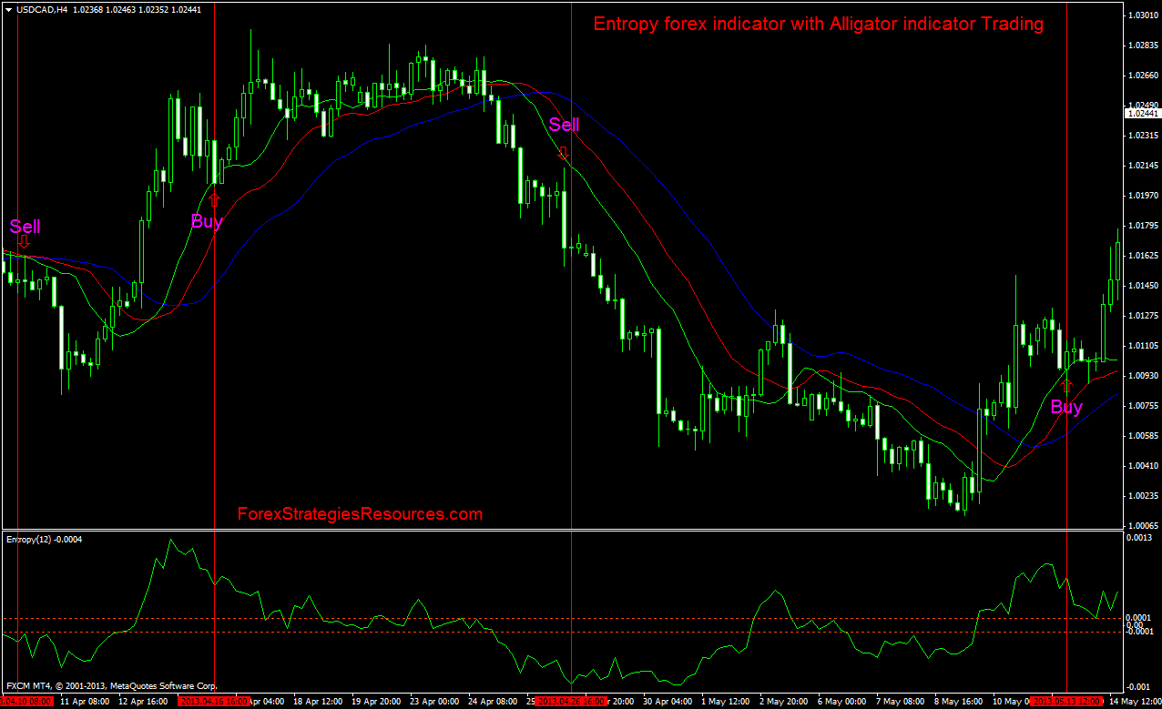 Entropy forex indicator with Alligator indicator Trading ...
