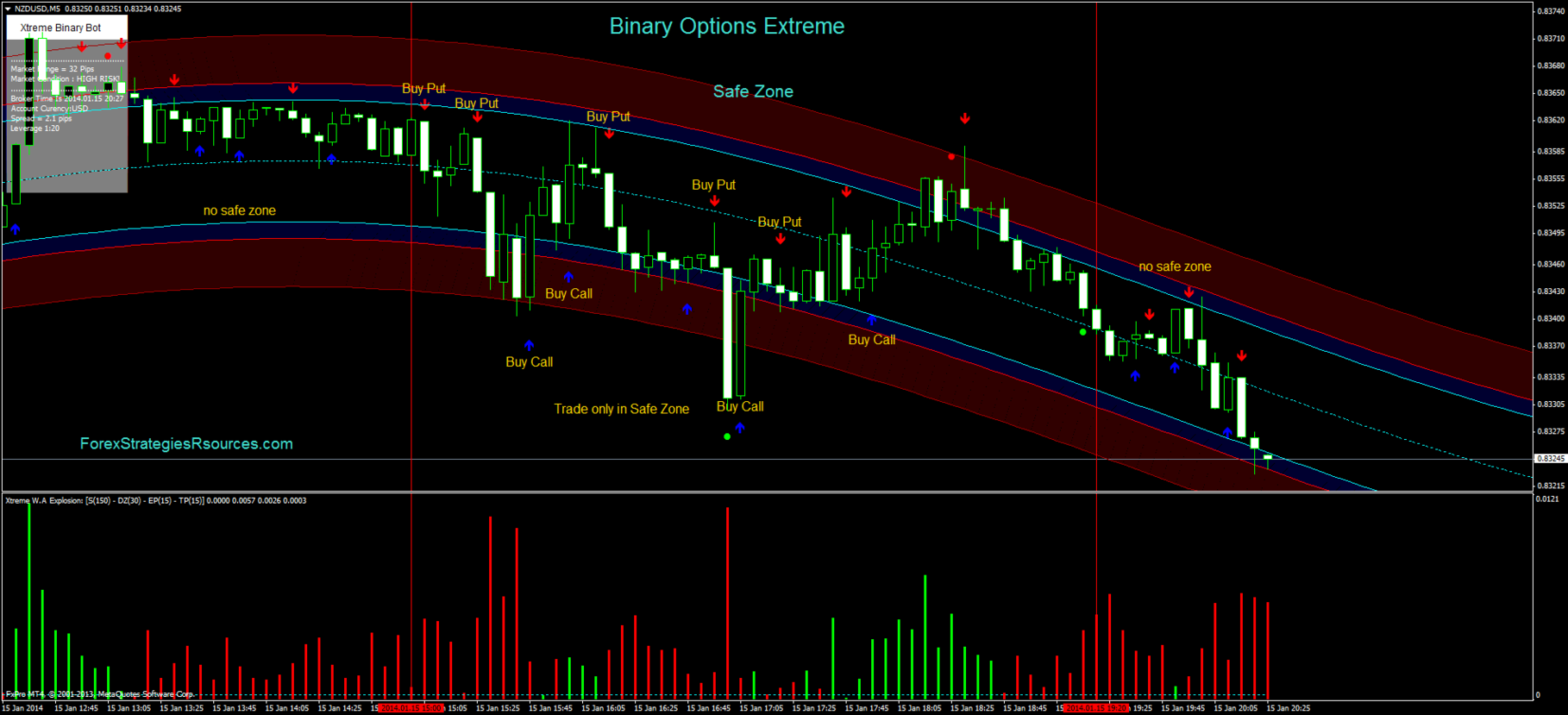 Range binary option