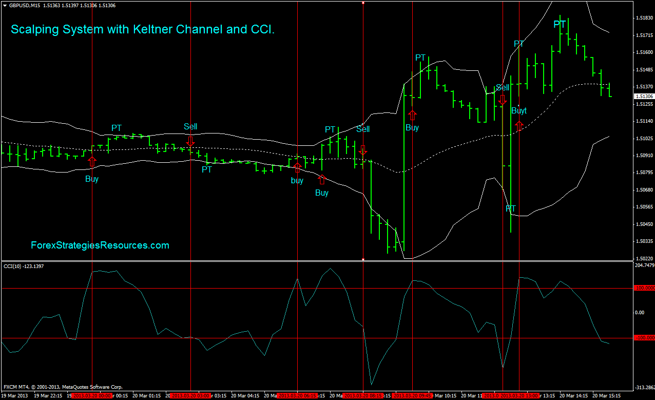 Forex keltner channel strategy