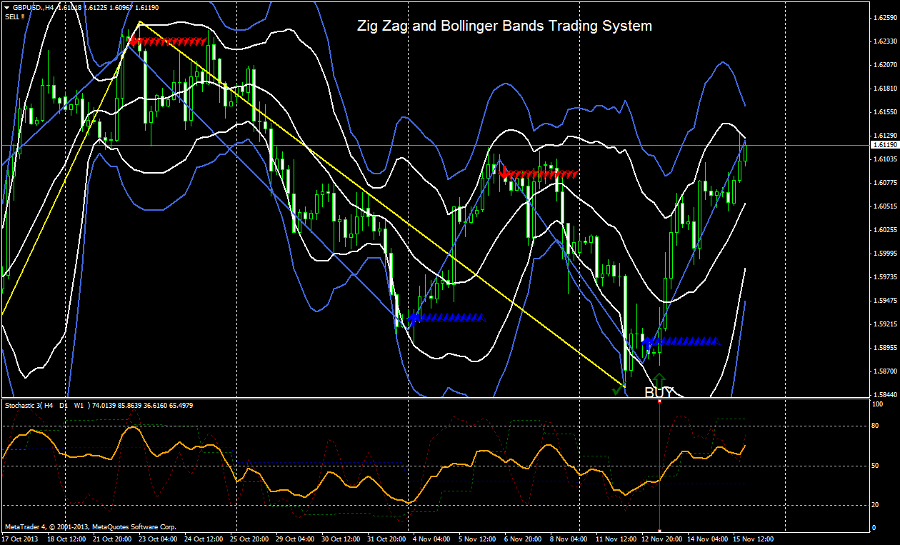 Zig Zag and Bollinger Bands Trading System