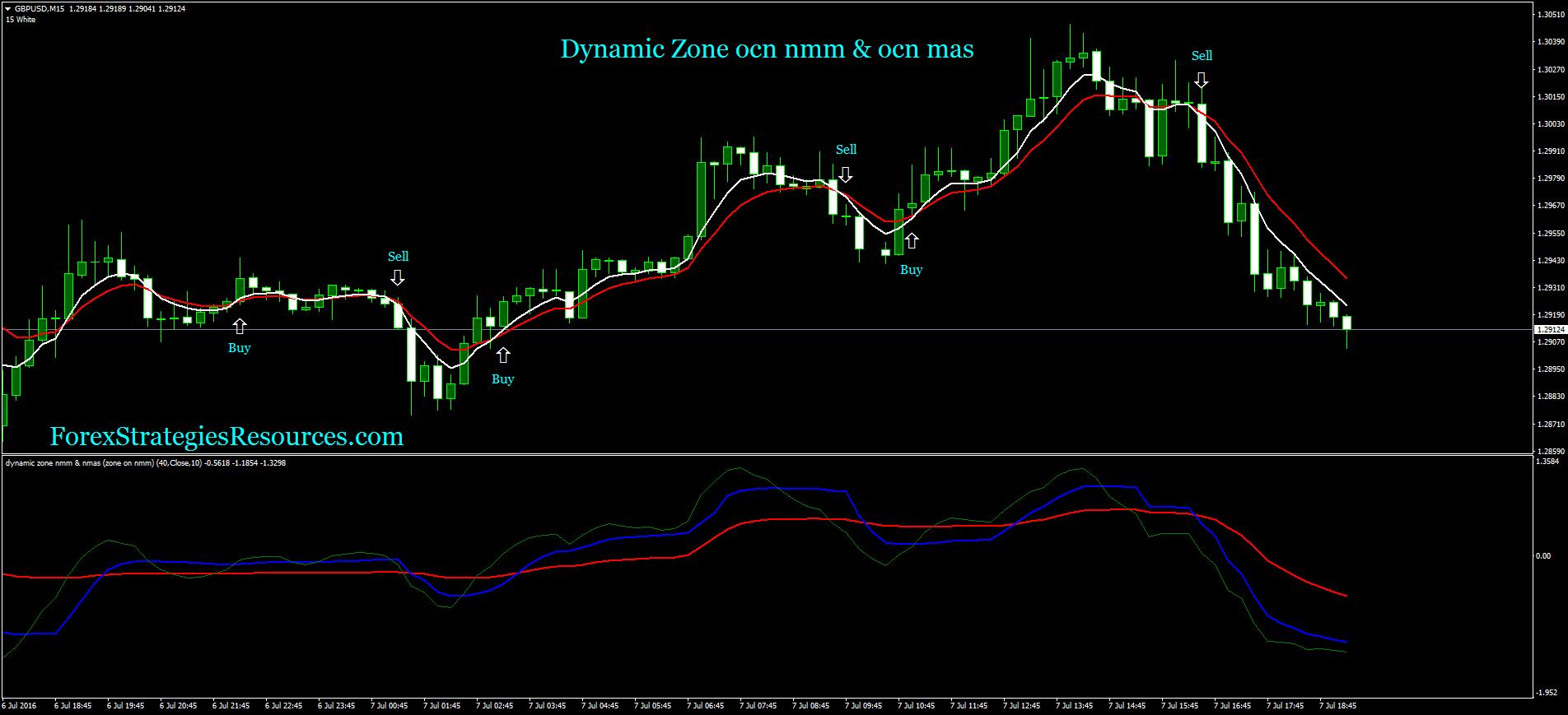 Dynamic Zone ocn nmm & ocn mas - Forex Strategies - Forex Resources - Forex Trading-free forex ...