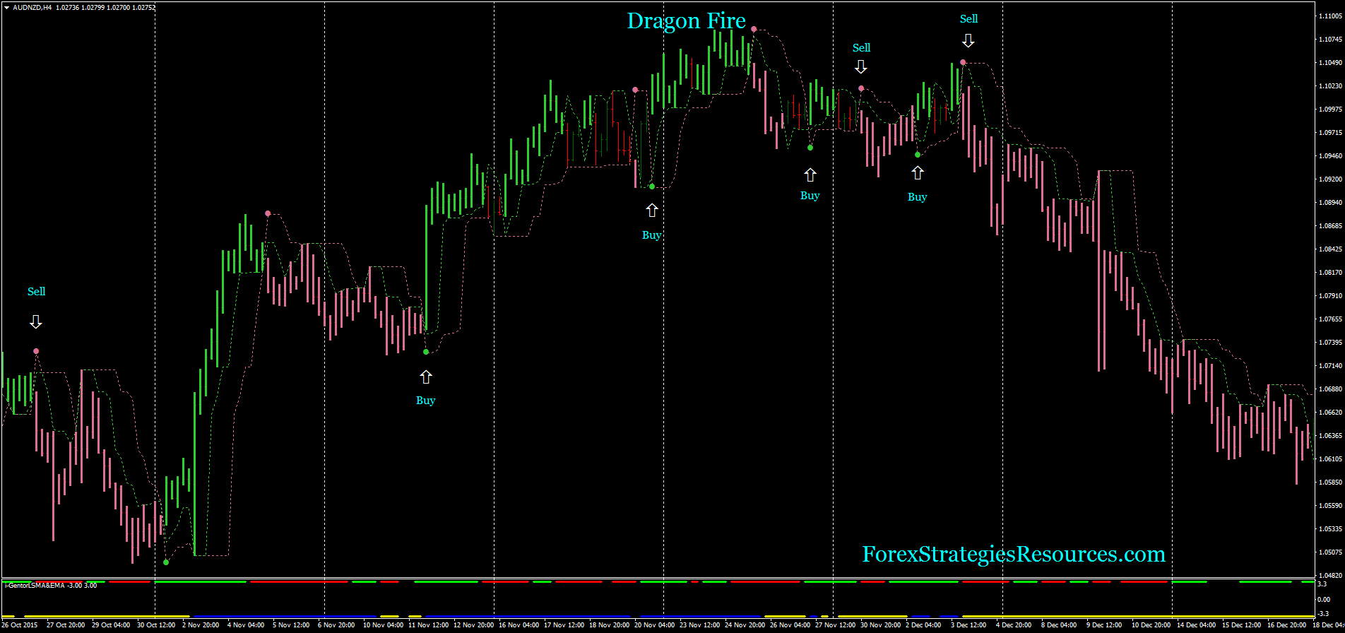 Dragon Fire - Forex Strategies - Forex Resources - Forex Trading-free forex trading signals and ...