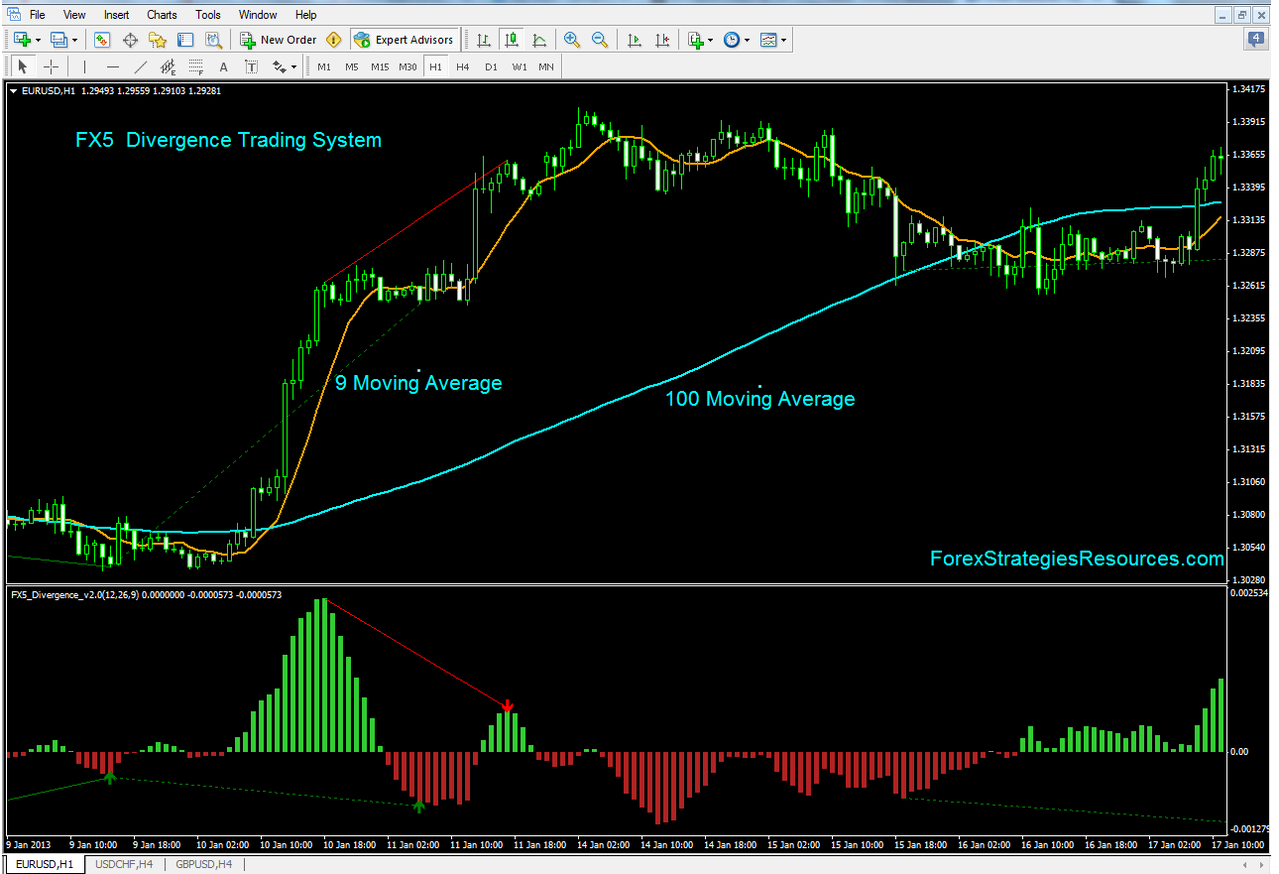 How To Trade A Divergence - A Step By Step Divergence Trading Guide -