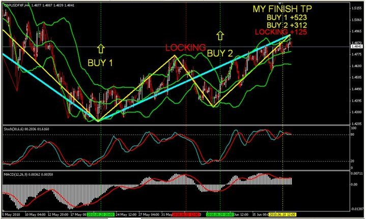 Forex bbma method