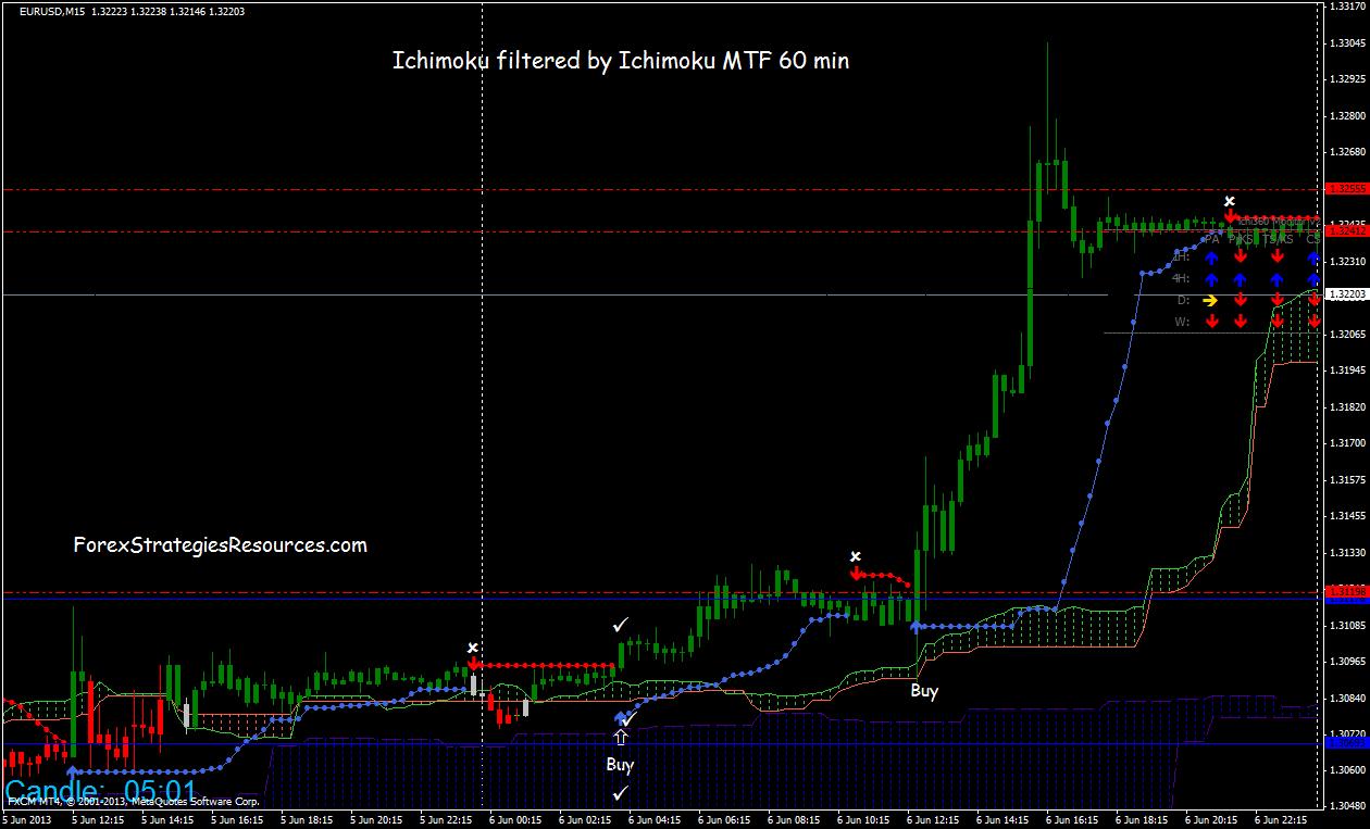 Ichimoku Breakout Trading System Forex Strategies