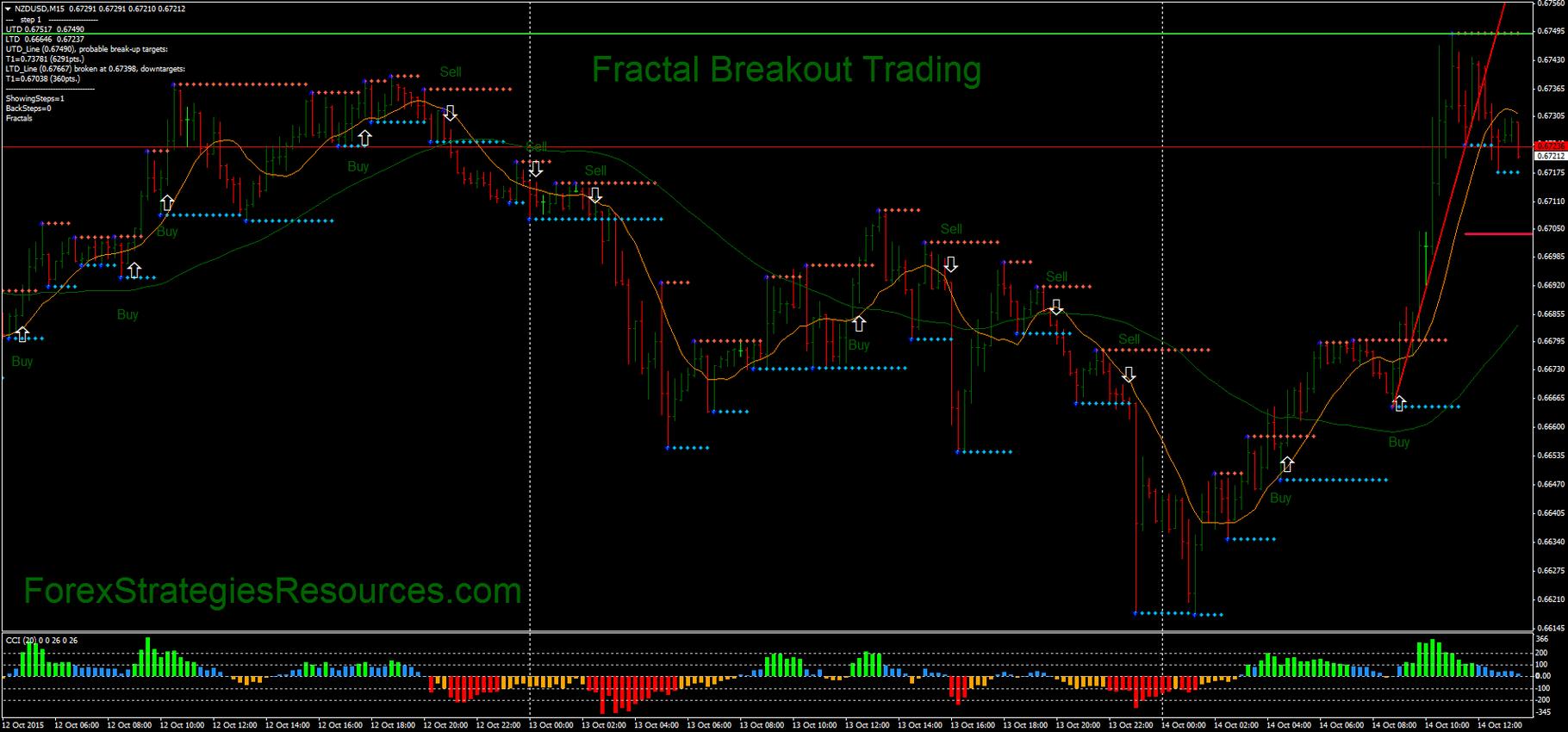 Forex fractal breakout ea