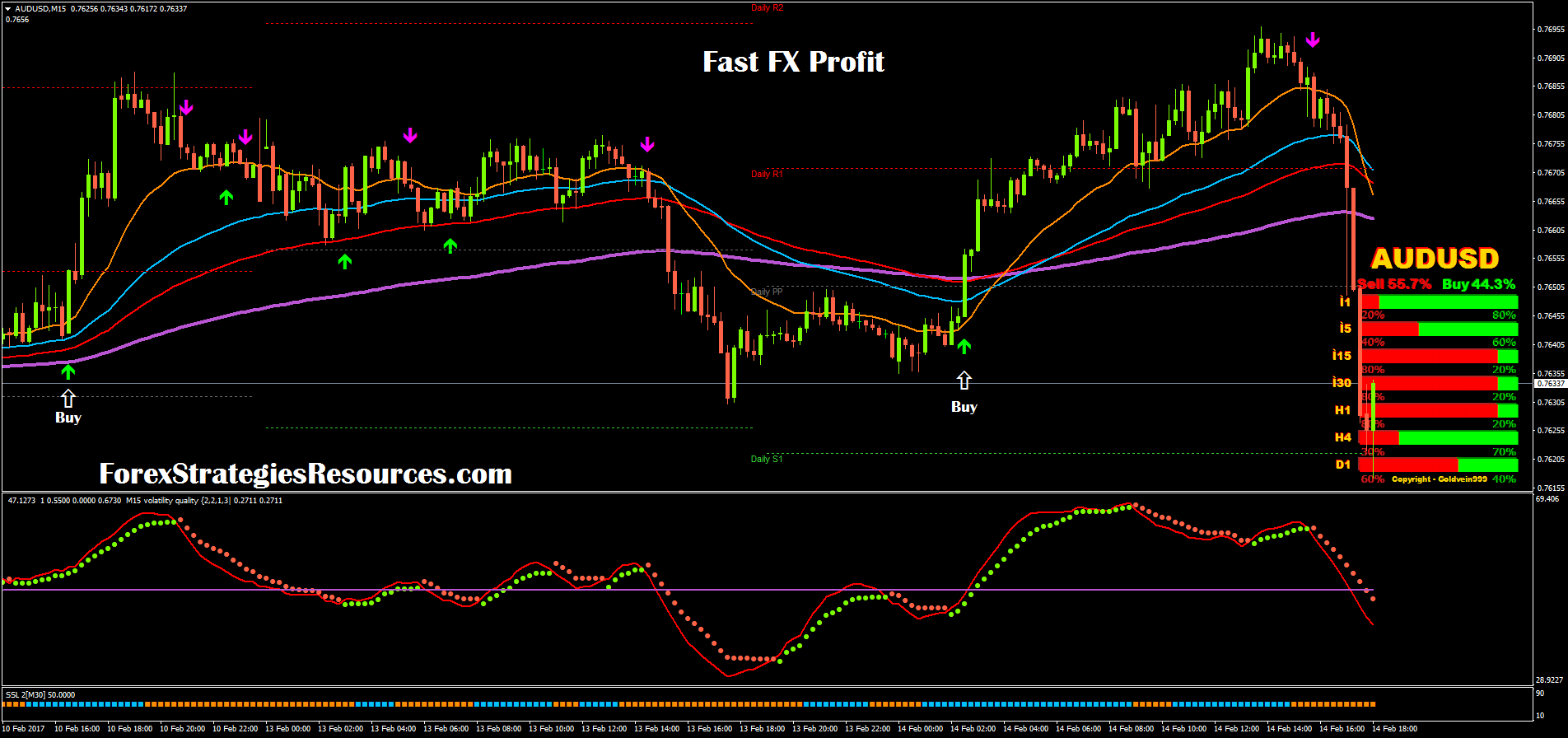 Free forex forecast
