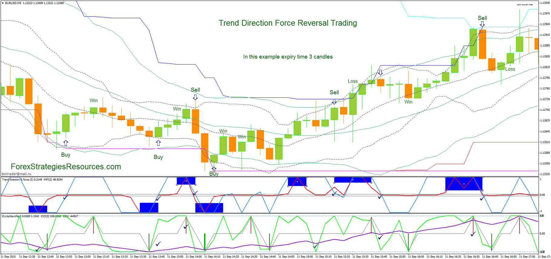 trend direction force reversal trading forex strategies forex resources forex trading