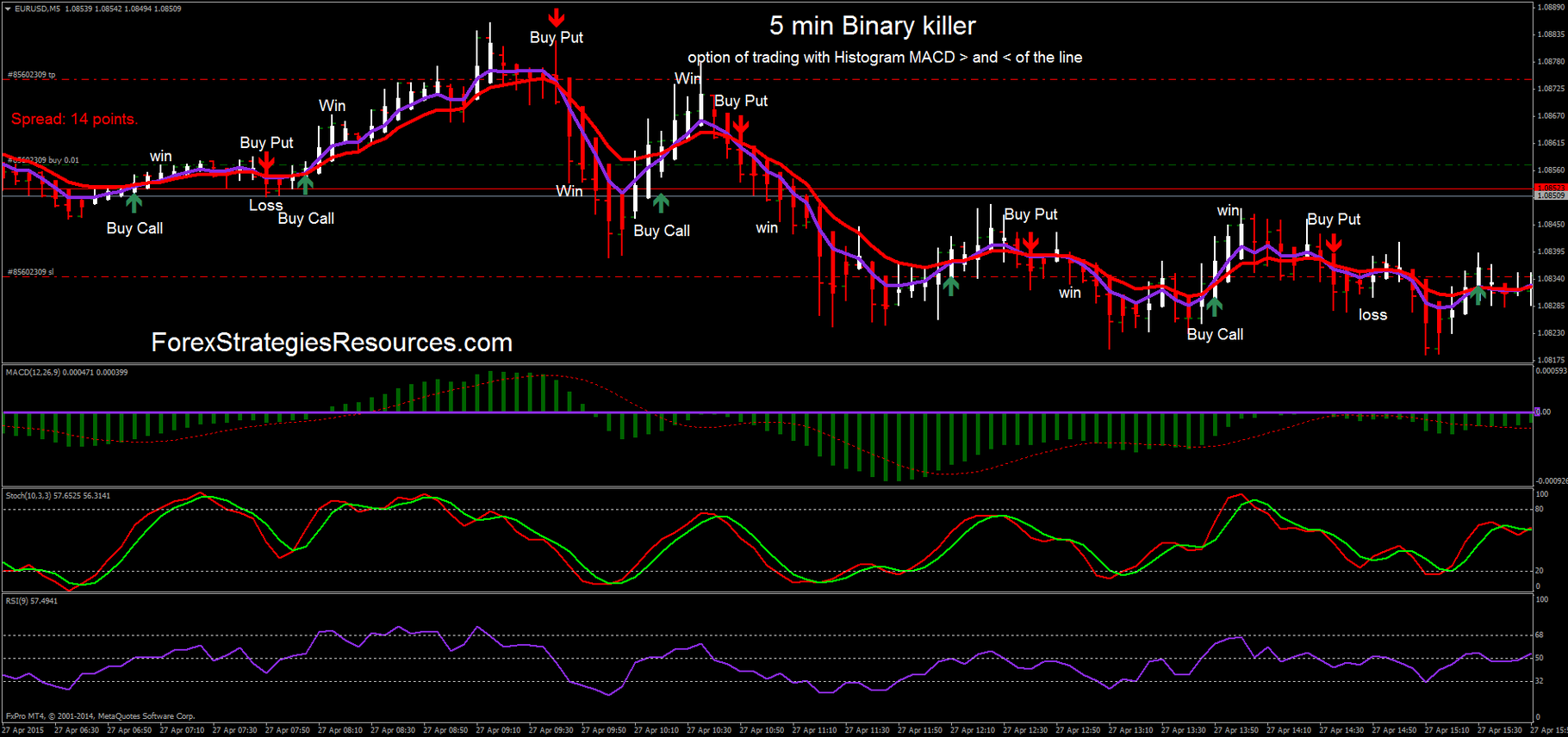 5 minute binary trading system