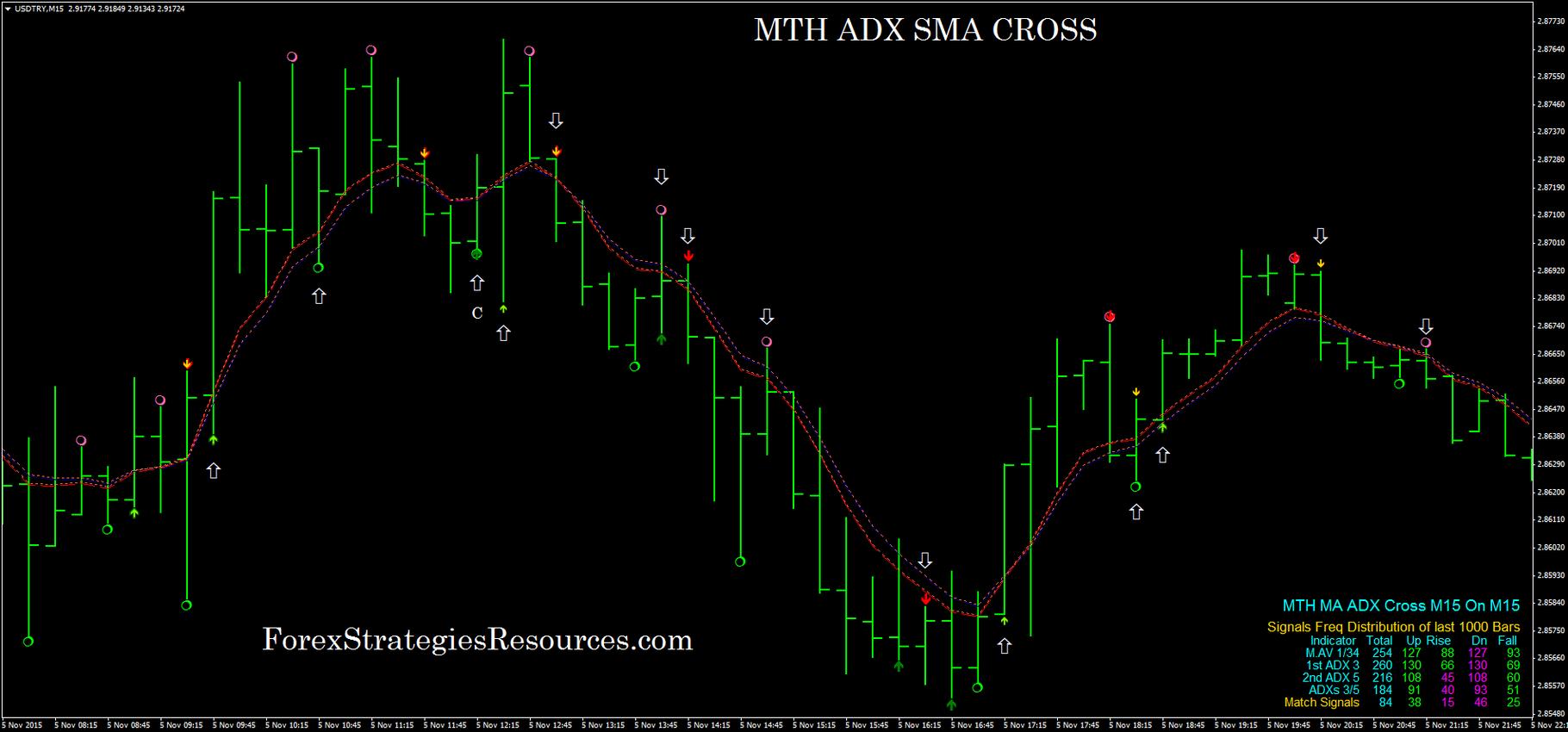 Cross forex