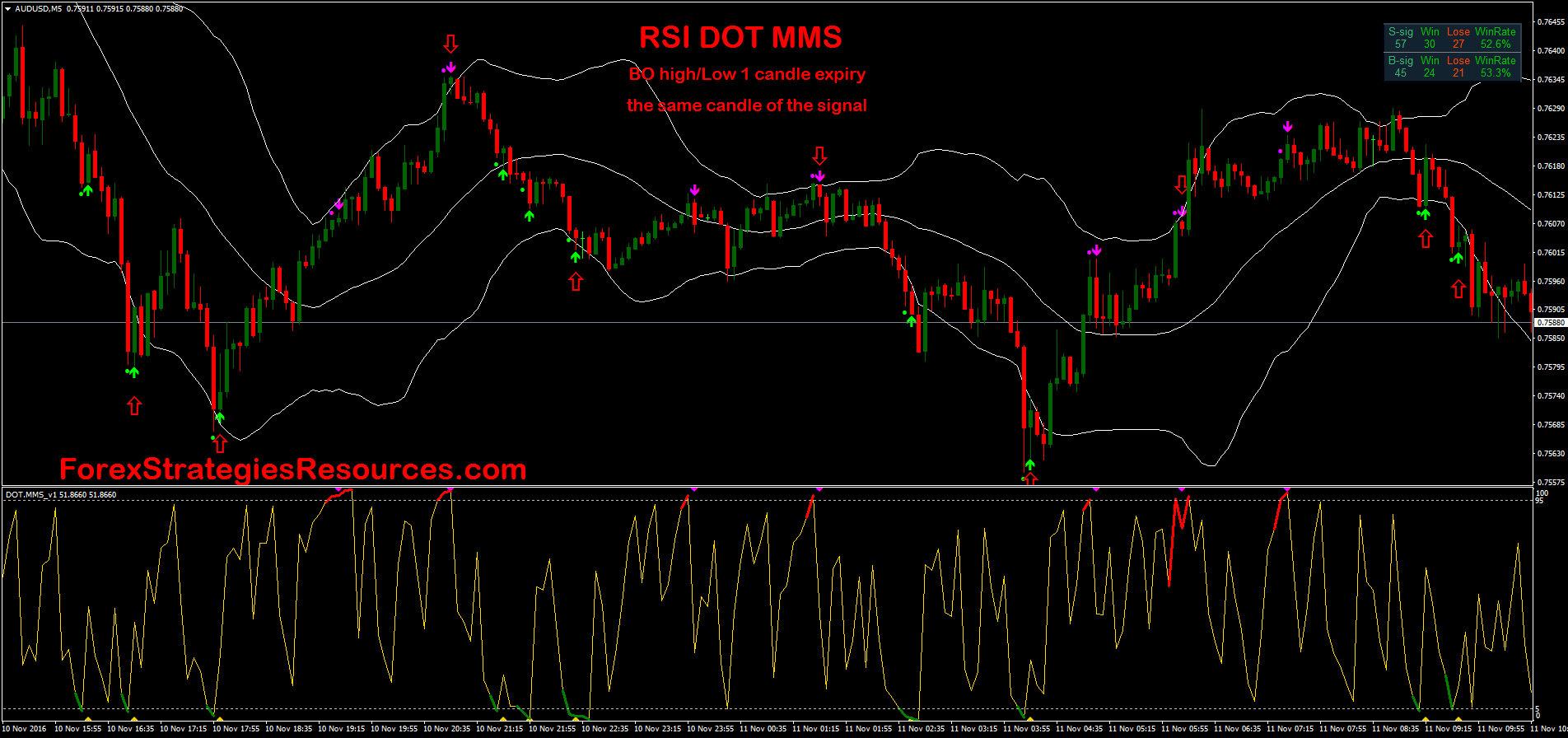 RSI DOT MMS - Forex Strategies - Forex Resources - Forex Trading-free forex trading signals and ...