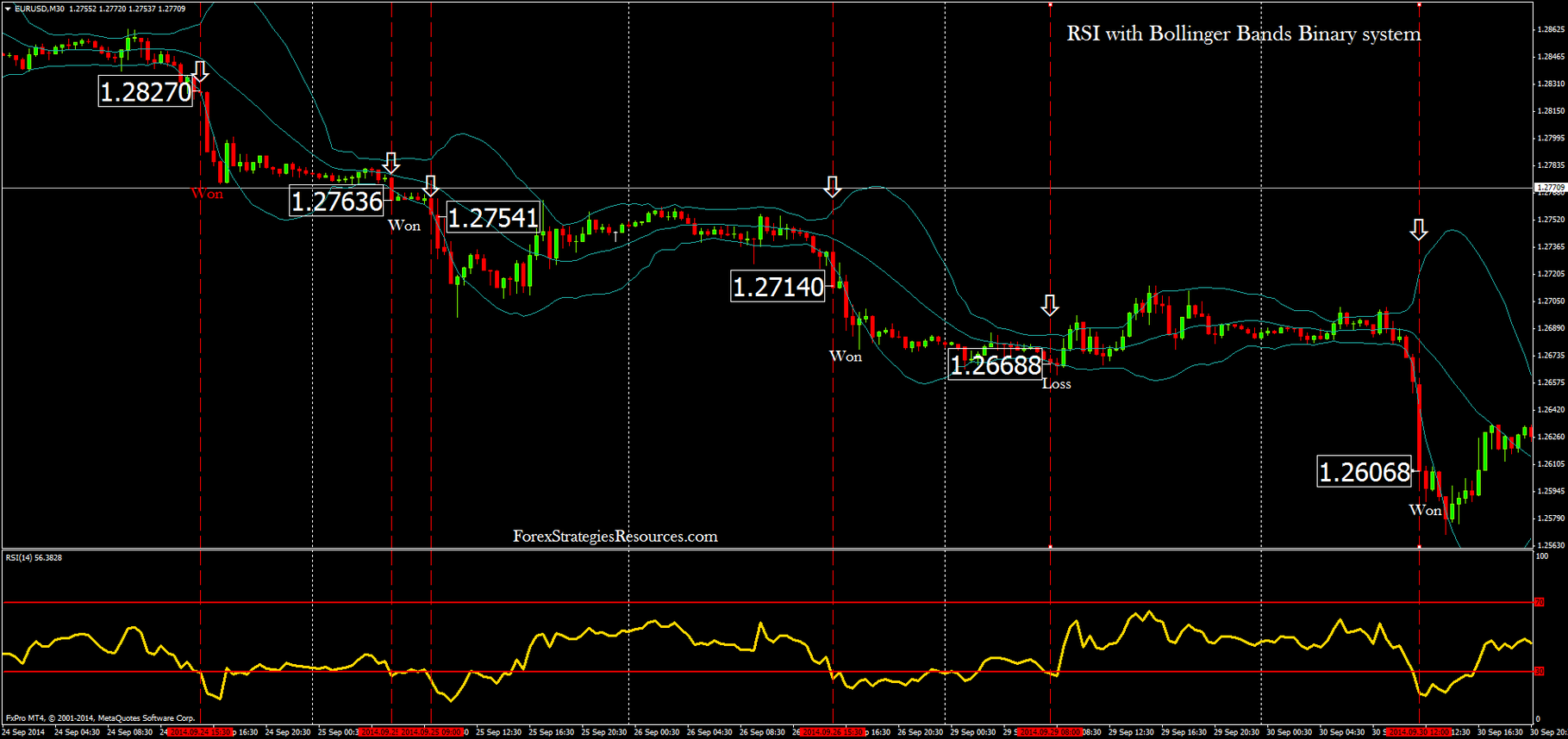 Bollinger bands binary strategy