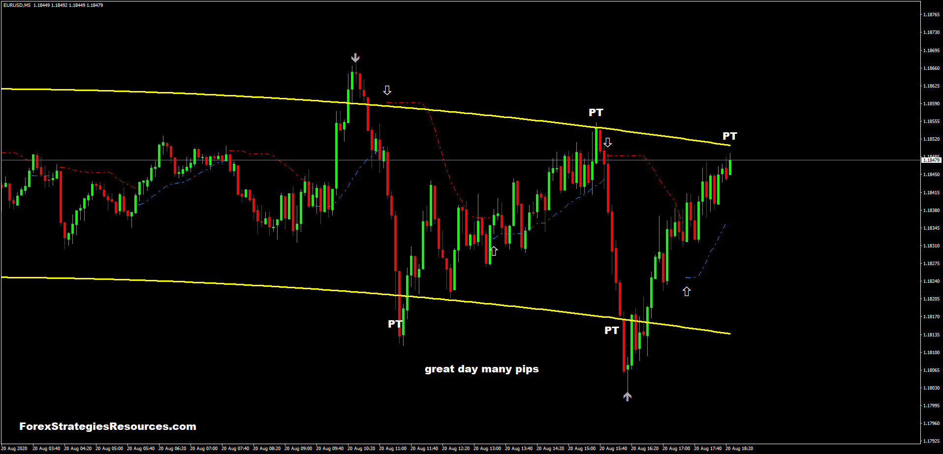 Adaptive — Indicators and Signals — TradingView — UK