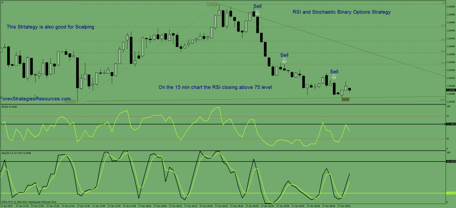 Forex strategies for binary options