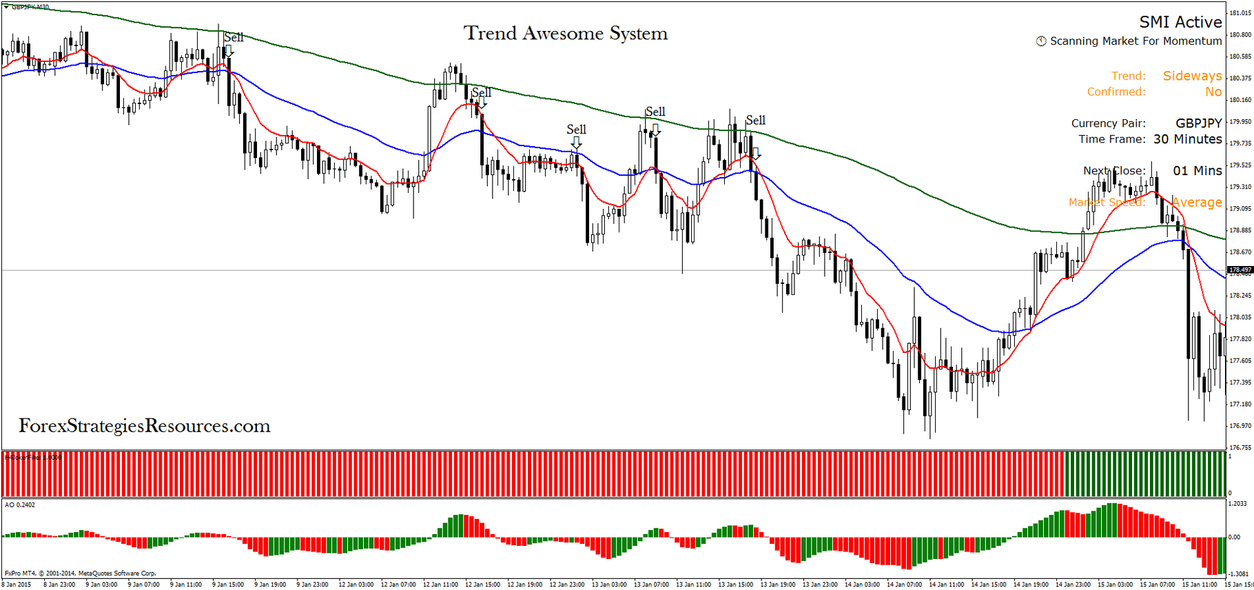 Free forex systems and strategies
