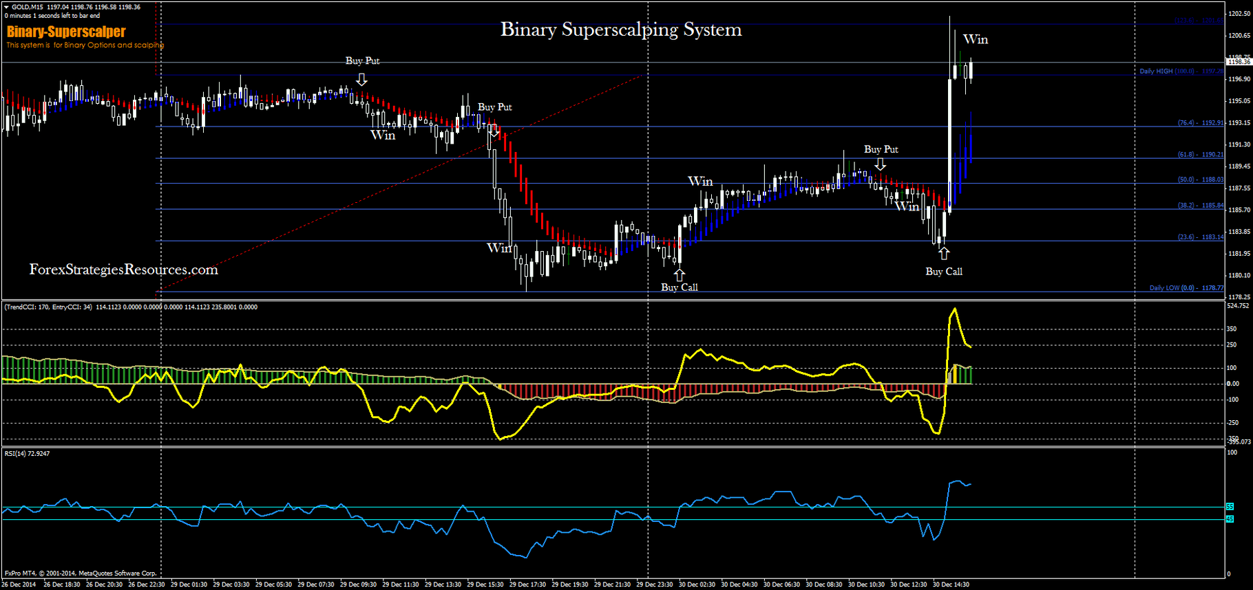 forex binary one touch option strategy