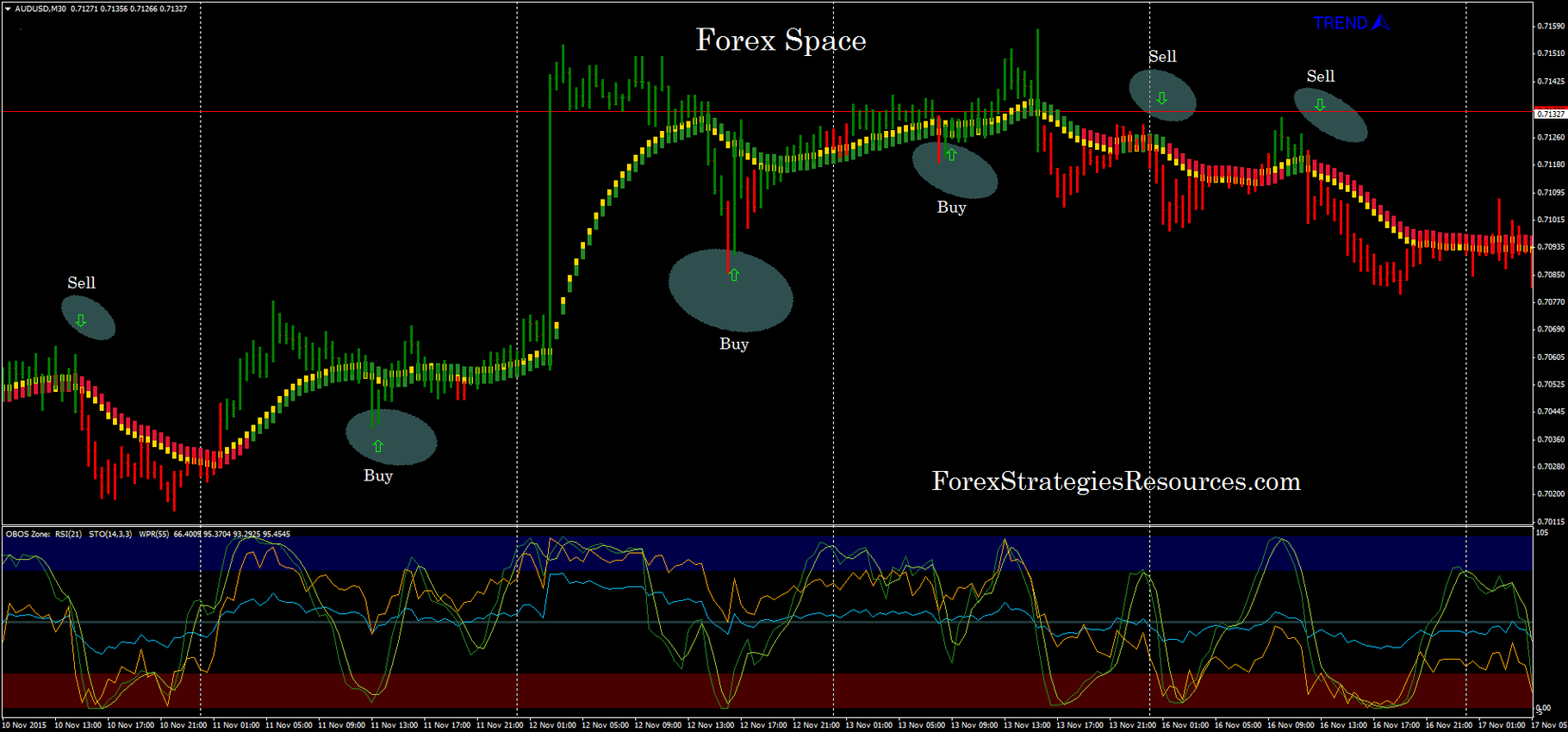 Forex Space Forex Strategies Forex Resources Forex