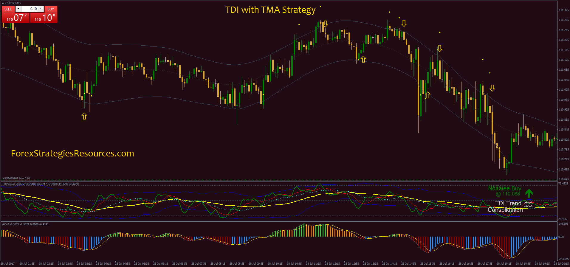 Tdi binary options strategy