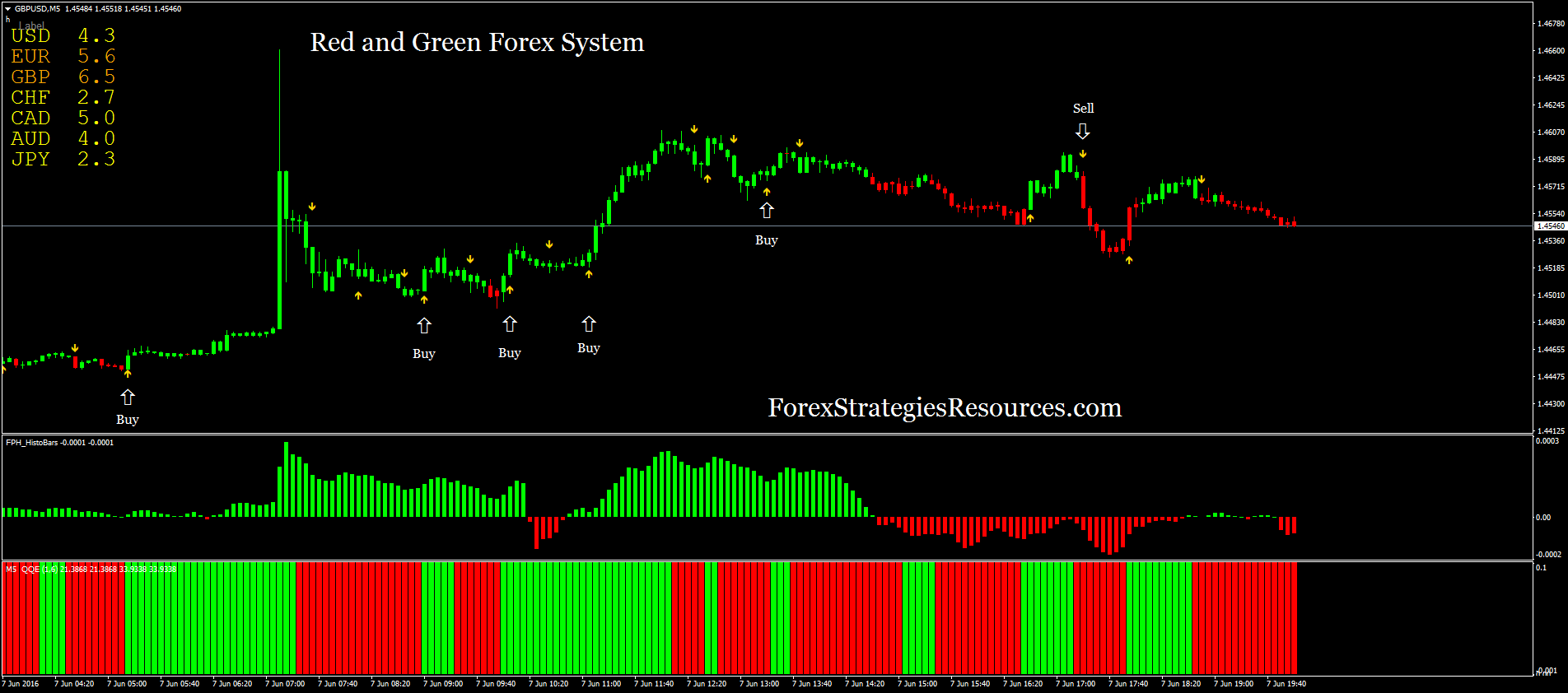 Forex green dragon system