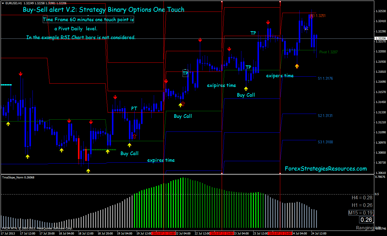 binary options strategy free