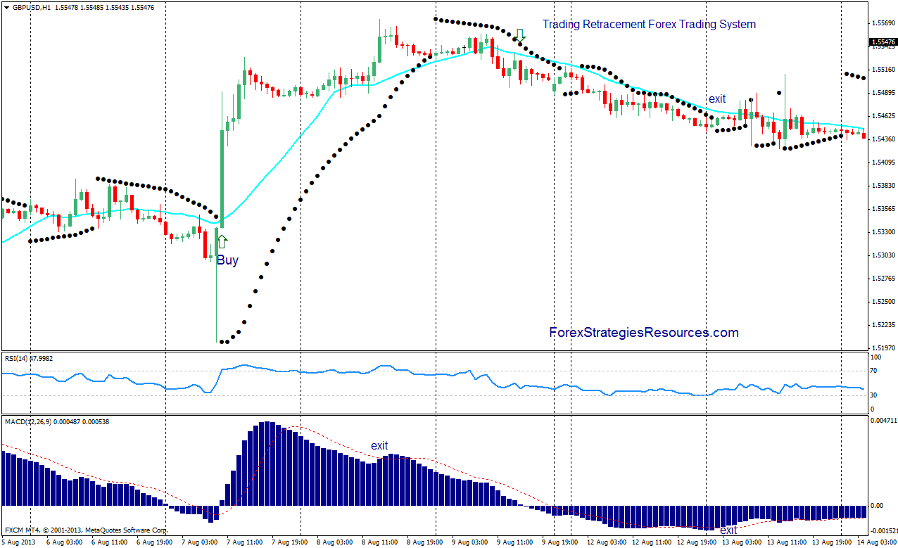 Riding trend after retracement strategy in forex