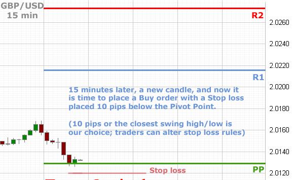 Trade using pivot point forex