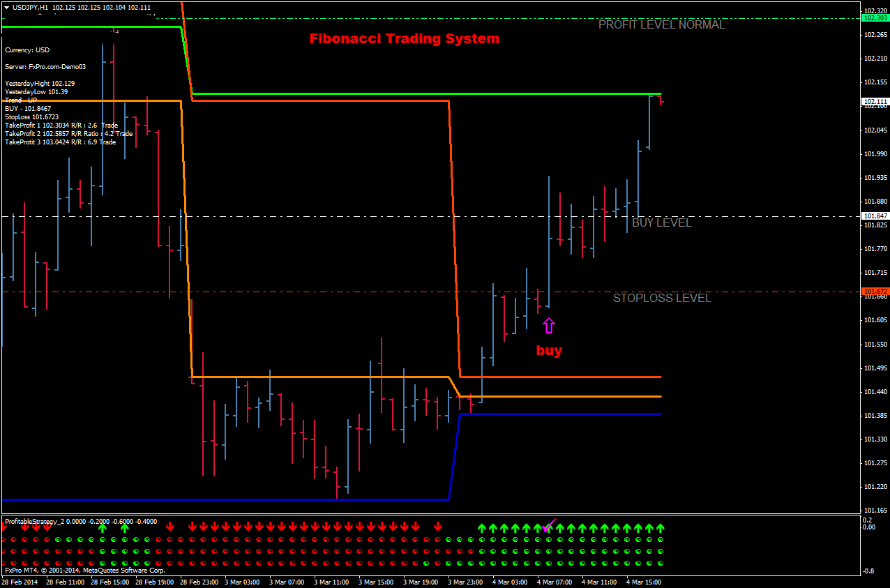 Forex daily chart indicators
